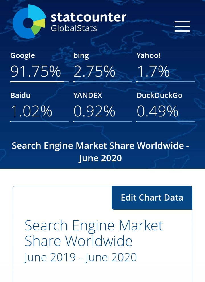Search engine marketing share in new normal