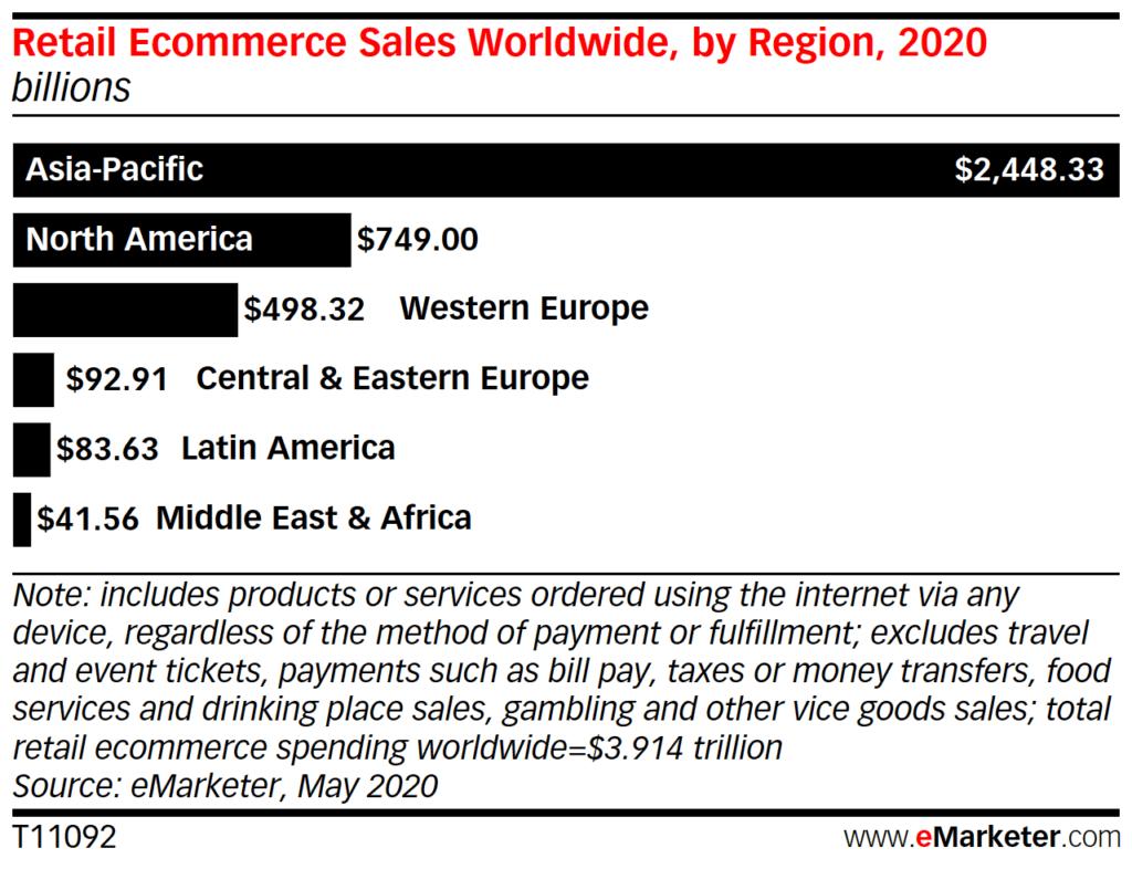 Eecommerce report 2020