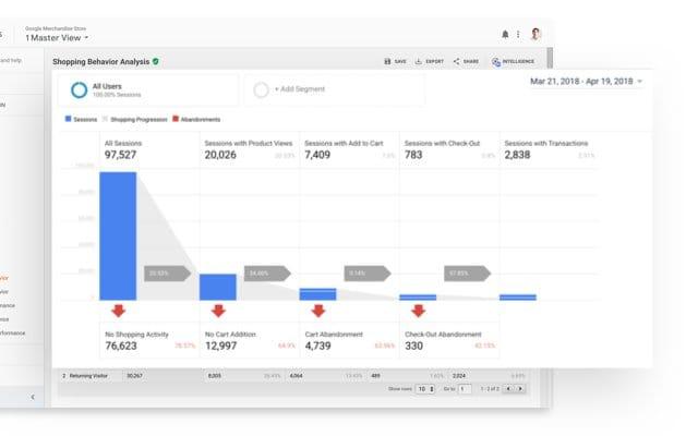 Website Analytics Effects
