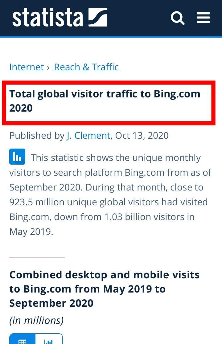 Bing search traffic by volume