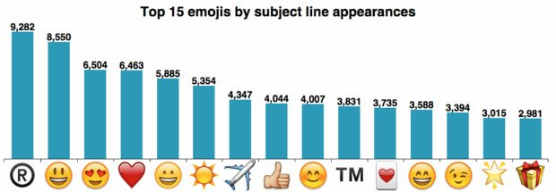 Emoji that attract open rate