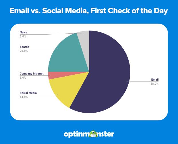 Email marketing statistics vs social media