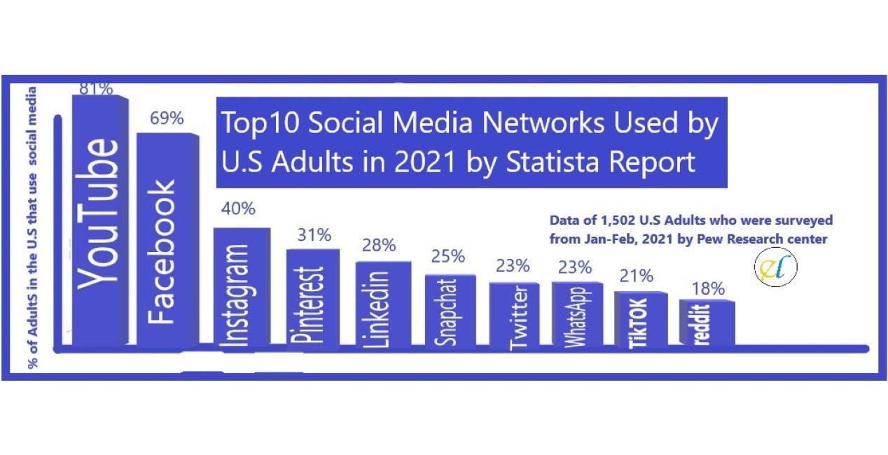 Top 10 social media app