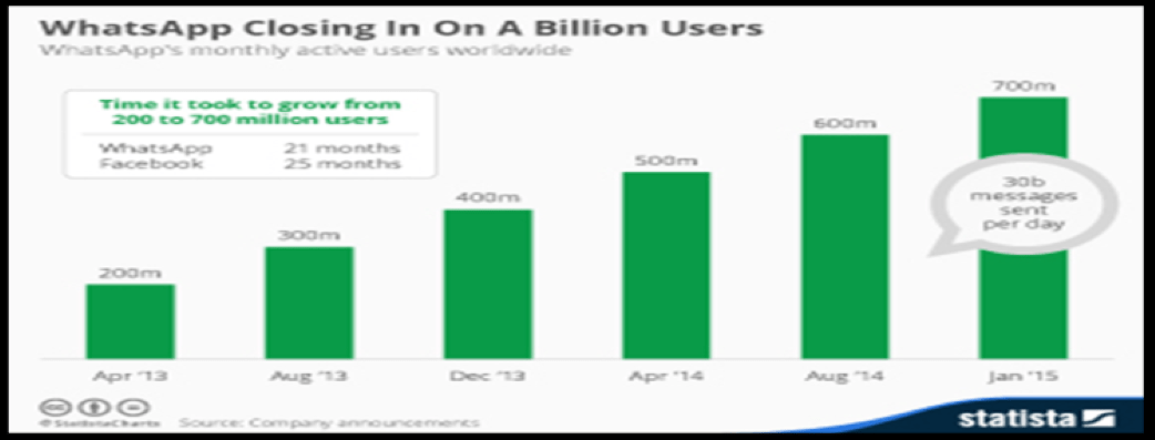 How WhatsApp marketing growth started