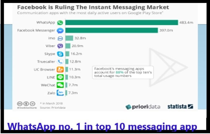 Top 10 Android messaging app