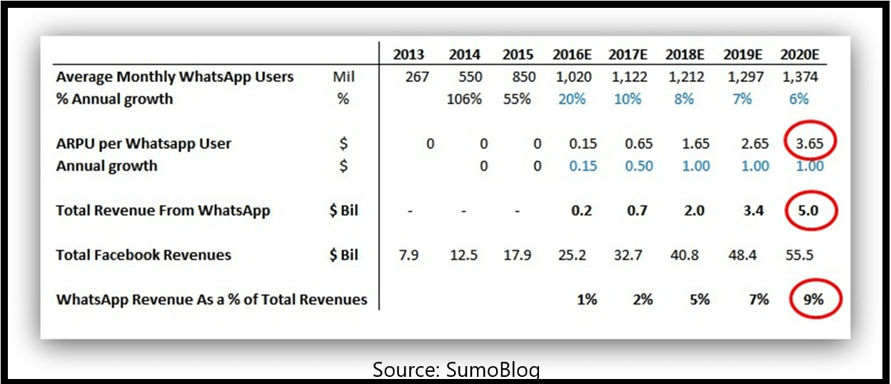 WhatsApp revenue growth